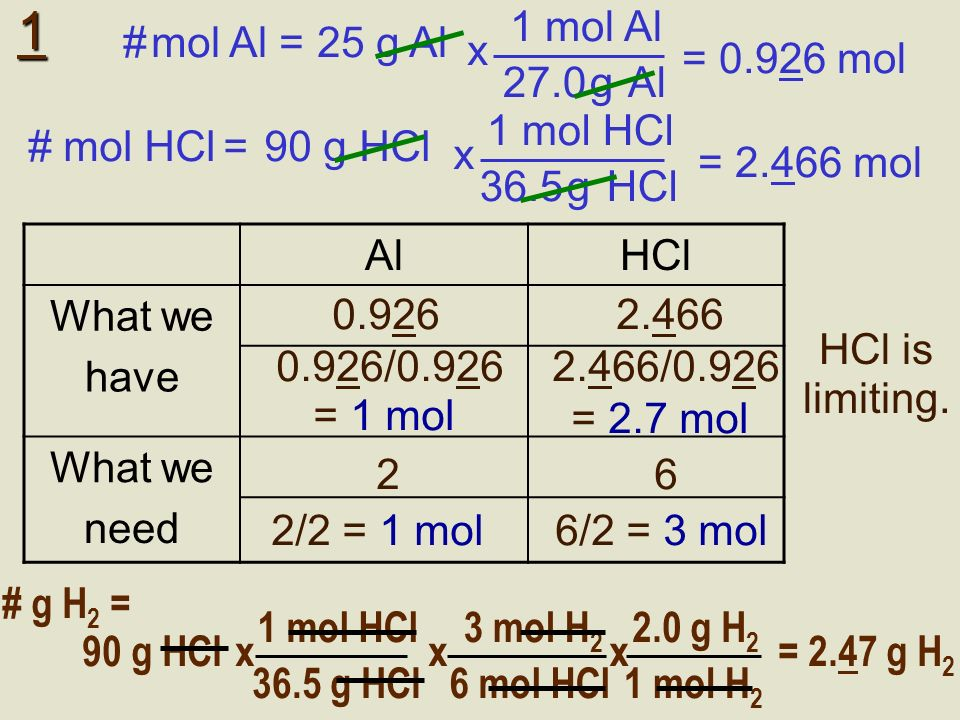 Practice questions 1.2Al + 6HCl 2AlCl 3 + 3H 2 If 25 g of aluminum was added to 90 g of HCl, what mass of H 2 will be produced (try this two ways – with a chart & using the shortcut).