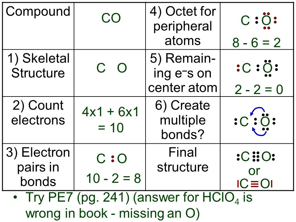 CO CO 4x1 + 6x1 = 10 10 - 2 = 8 CO CO 8 - 6 = 2 CO 2 - 2 = 0 or CO CO CO Try PE7 (pg. 241) (answer for HClO 4 is wrong in book - missing an O) Compoun
