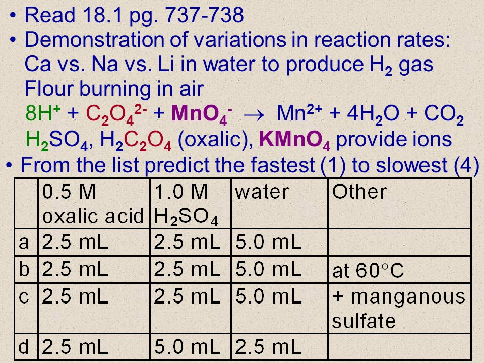 Read 18.1 pg. 737-738 Demonstration of variations in reaction rates: Ca vs.