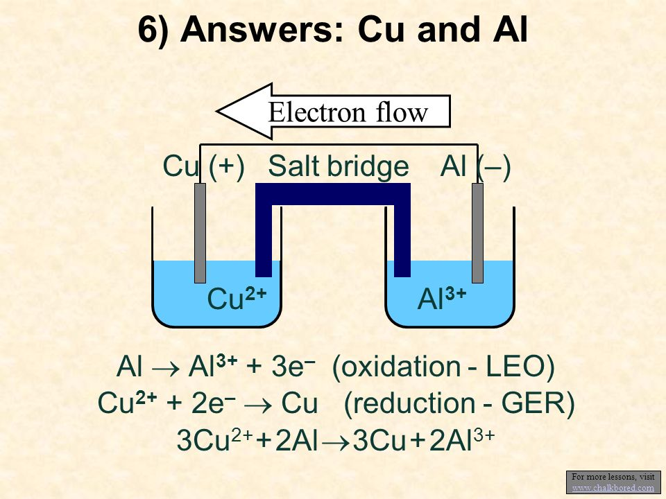 6) Answers: Cu and Al Al Al 3+ + 3e – (oxidation - LEO) Cu 2+ + 2e – Cu (reduction - GER) 3Cu 2+ + 2Al 3Cu + 2Al 3+ Electron flow Salt bridgeCu (+) Al (–) Cu 2+ Al 3+ For more lessons, visit www.chalkbored.com www.chalkbored.com