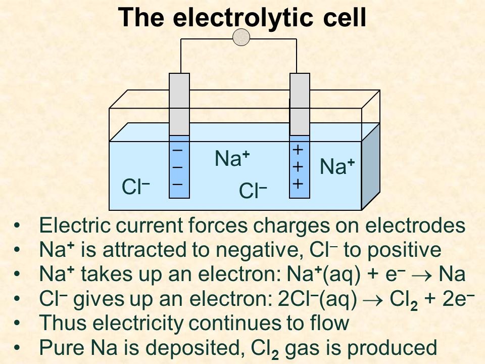 The electrolytic cell Electric current forces charges on electrodes + + + – – – Na + Cl – Na + takes up an electron: Na + (aq) + e – Na Cl – gives up an electron: 2Cl – (aq) Cl 2 + 2e – Thus electricity continues to flow Pure Na is deposited, Cl 2 gas is produced Na + is attracted to negative, Cl – to positive