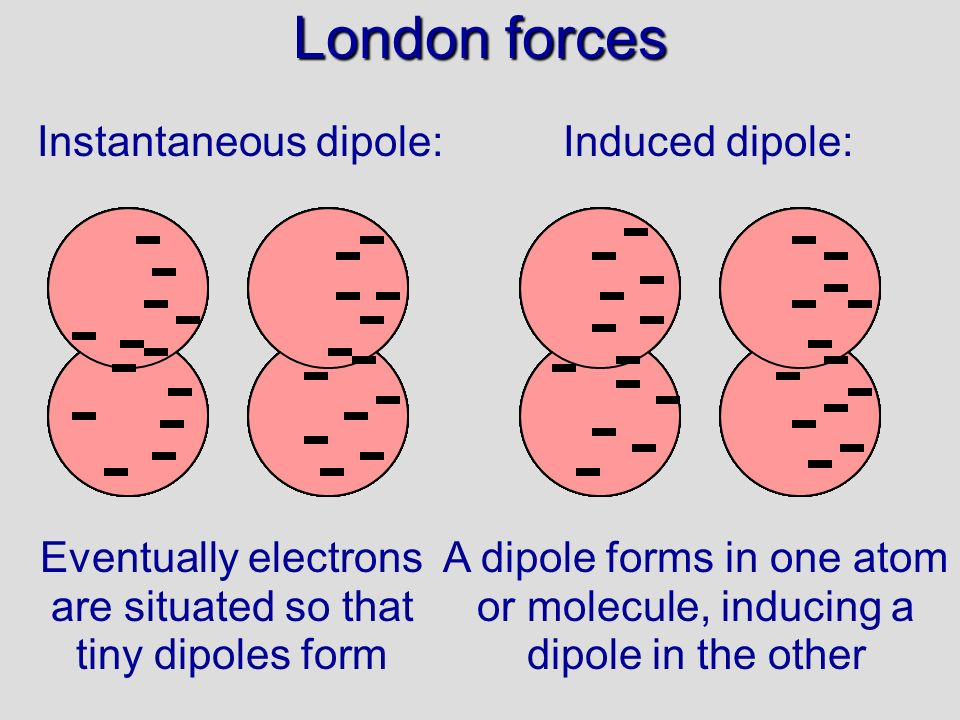 London forces Instantaneous dipole:Induced dipole: Eventually electrons are situated so that tiny dipoles form A dipole forms in one atom or molecule, inducing a dipole in the other