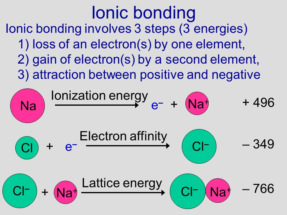 Ionic bonding Ionic bonding involves 3 steps (3 energies) 1) loss of an electron(s) by one element, 2) gain of electron(s) by a second element, 3) att