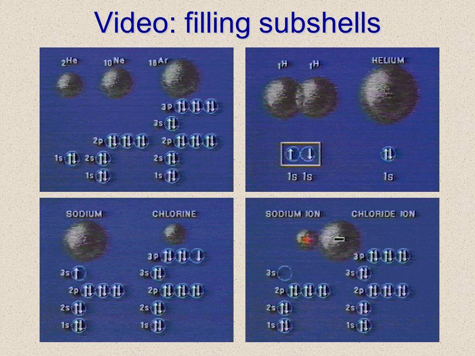 Video: filling subshells
