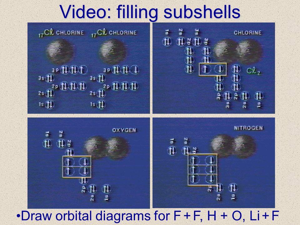 Draw orbital diagrams for F + F, H + O, Li + F