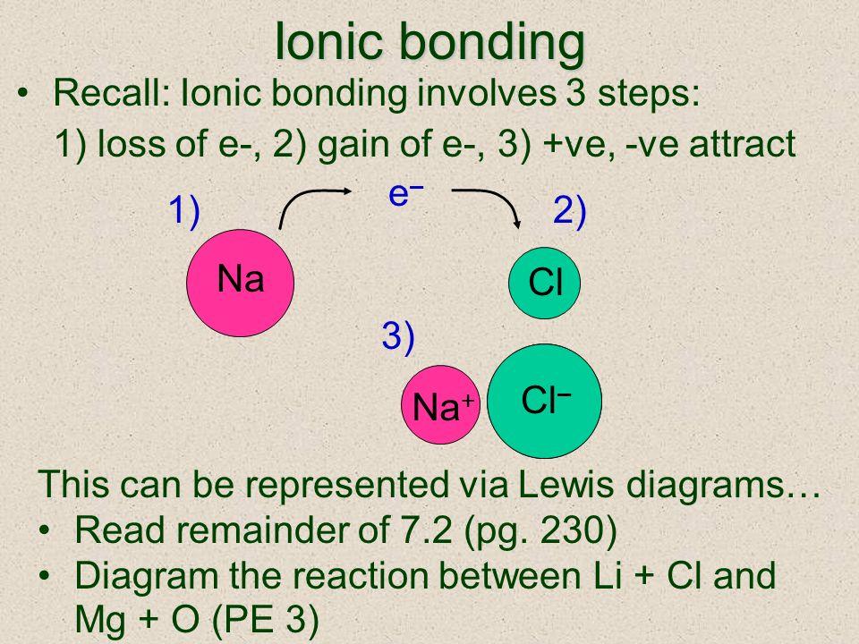 Cl – Na + Cl – Ionic bonding Recall: Ionic bonding involves 3 steps: 1) loss of e-, 2) gain of e-, 3) +ve, -ve attract Na Cl e–e– 1) 2) 3) Na + This c