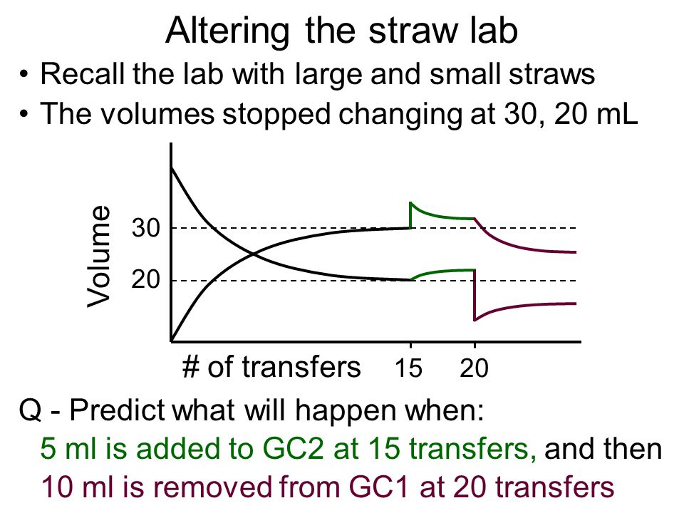 Altering the straw lab Recall the lab with large and small straws Q - Predict what will happen when: 5 ml is added to GC2 at 15 transfers, and then 10 ml is removed from GC1 at 20 transfers The volumes stopped changing at 30, 20 mL Volume # of transfers