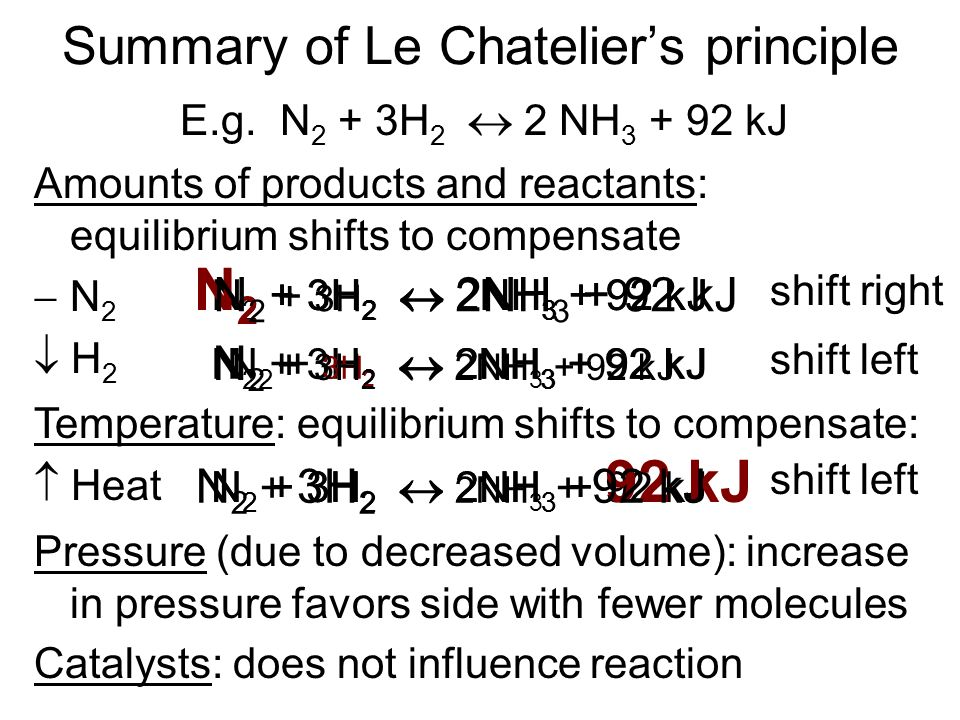 N 2 + 3H 2 2NH 3 + 92 kJ Summary of Le Chateliers principle E.g.