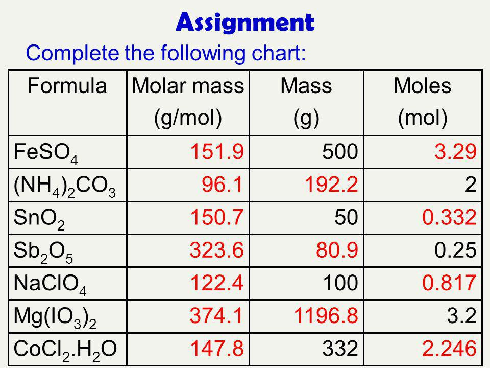 Assignment FormulaMolar mass (g/mol) Mass (g) Moles (mol) FeSO 4 500 (NH 4 ) 2 CO 3 2 SnO 2 50 Sb 2 O 5 0.25 NaClO 4 100 Mg(IO 3 ) 2 3.2 CoCl 2.H 2 O3