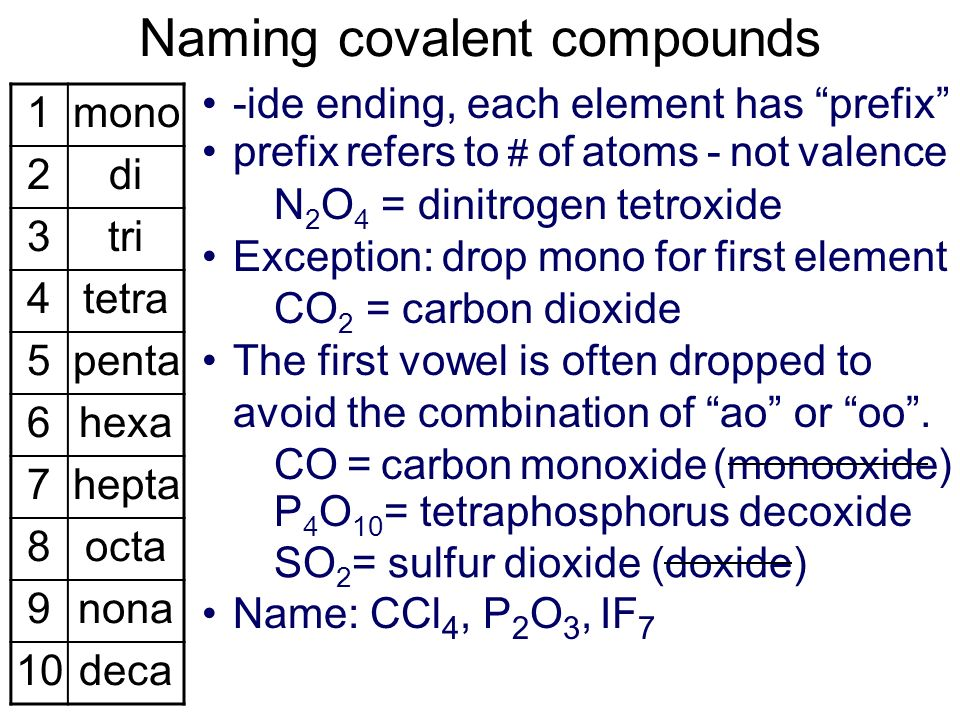 - calcium hydroxide - copper(II) sulfate - ammonium nitrate - cobalt(III) carbonate Ca(OH) 2 CuSO 4 NH 4 NO 3 Co 2 (CO 3 ) 3 Compounds containing polyatomic ions