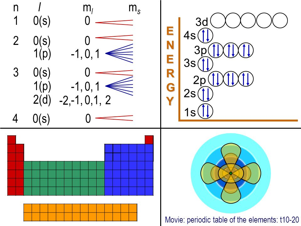 Movie (10) (oa20) - now you need to know shapes Each subshell (1s, 3p, 2d, 5f, 1g, etc.) has a specific shape derived from mathematics. As we move to