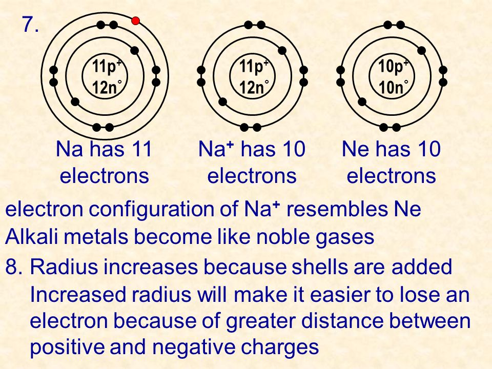 9.Proton # increases.