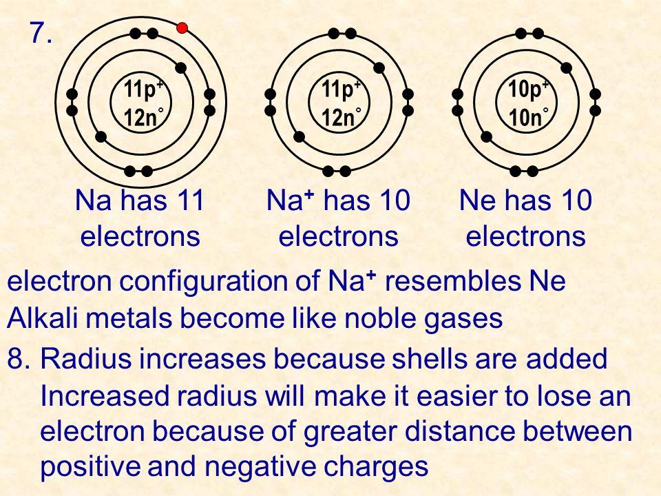 7. 11p + 12n ° Na has 11 electrons Na + has 10 electrons Ne has 10 electrons 11p + 12n ° 10p + 10n ° electron configuration of Na + resembles Ne Alkal