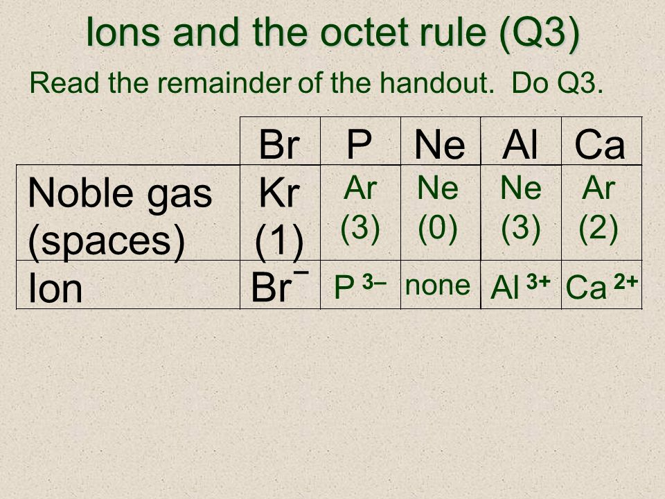 Ions and the octet rule (Q3) Read the remainder of the handout.