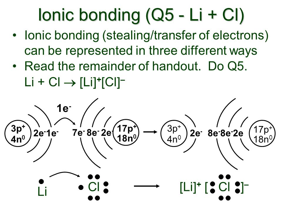 Ionic bonding (Q5 - Li + Cl) Ionic bonding (stealing/transfer of electrons) can be represented in three different ways Read the remainder of handout.