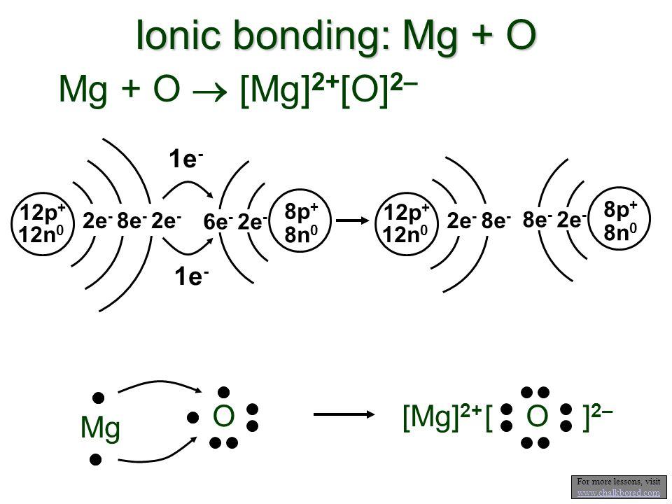 Ionic bonding: Mg + O Mg + O [Mg] 2+ [O] 2– 12p + 12n 0 2e - 8e - 2e - 1e - [ O ] 2– [Mg] 2+ 6e - 2e - 8n 0 8p + 1e - 8e - 2e - 8n 0 8p + 12p + 12n 0