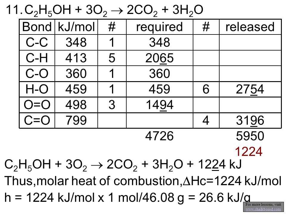 C 2 H 5 OH + 3O 2 2CO 2 + 3H 2 O + 1224 kJ Thus,molar heat of combustion, Hc=1224 kJ/mol h = 1224 kJ/mol x 1 mol/46.08 g = 26.6 kJ/g 11.C 2 H 5 OH + 3O 2 2CO 2 + 3H 2 O O=O H-O C-O C=O C-H C-C released#required#kJ/molBond 14943498 275464591 3601 31964799 59504726 1224 20655413 3481 For more lessons, visit www.chalkbored.com www.chalkbored.com