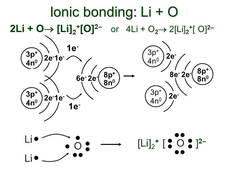 Ionic bonding: Li + O 1e - [ O ] 2– [Li] 2 + 6e - 2e - 8n 0 8p + 1e - 3p + 4n 0 2e - 1e - 3p + 4n 0 2e - 1e - 8e - 2e - 8n 0 8p + 3p + 4n 0 2e - 3p +