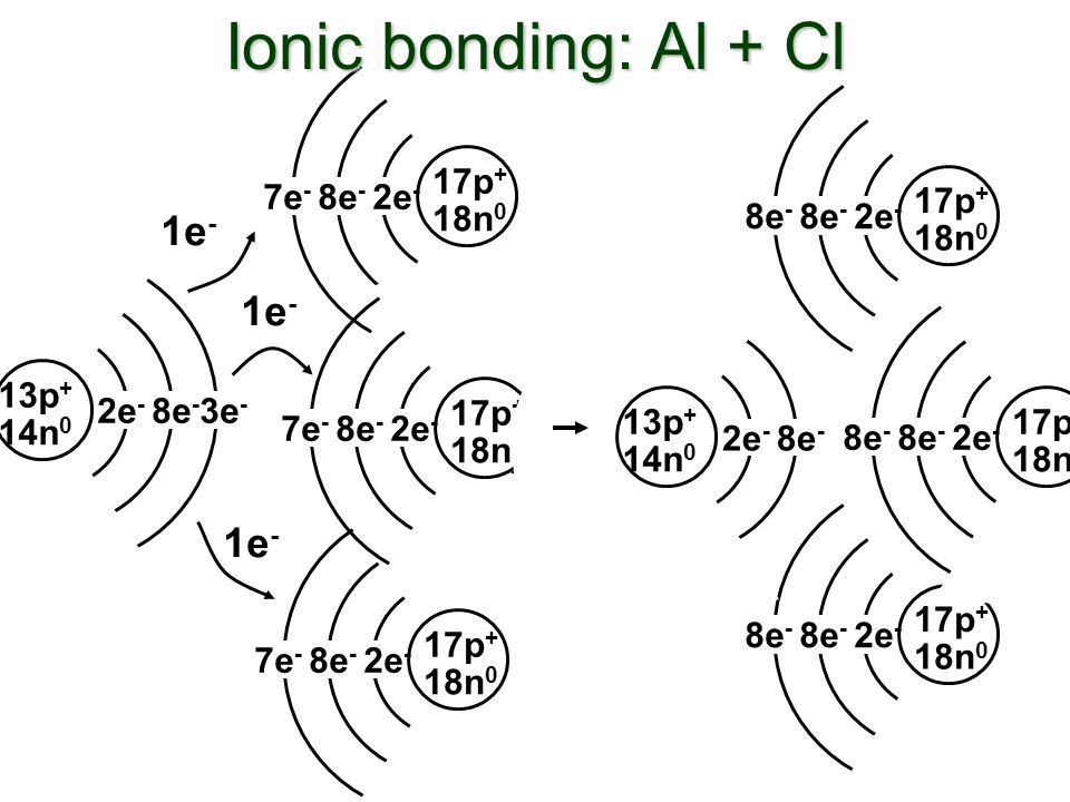1e - 17p + 18n 0 7e - 8e - 2e - 13p + 14n 0 2e - 8e - 3e - 17p + 18n 0 7e - 8e - 2e - 17p + 18n 0 7e - 8e - 2e - Ionic bonding: Al + Cl 1e - 17p + 18n