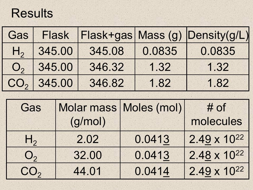 Results 1.82346.82345.00CO 2 1.32346.32345.00O2O2 0.0835345.08345.00H2H2 Mass (g)Flask+gasFlaskGas # of molecules Moles (mol)Molar mass (g/mol) Gas 2.