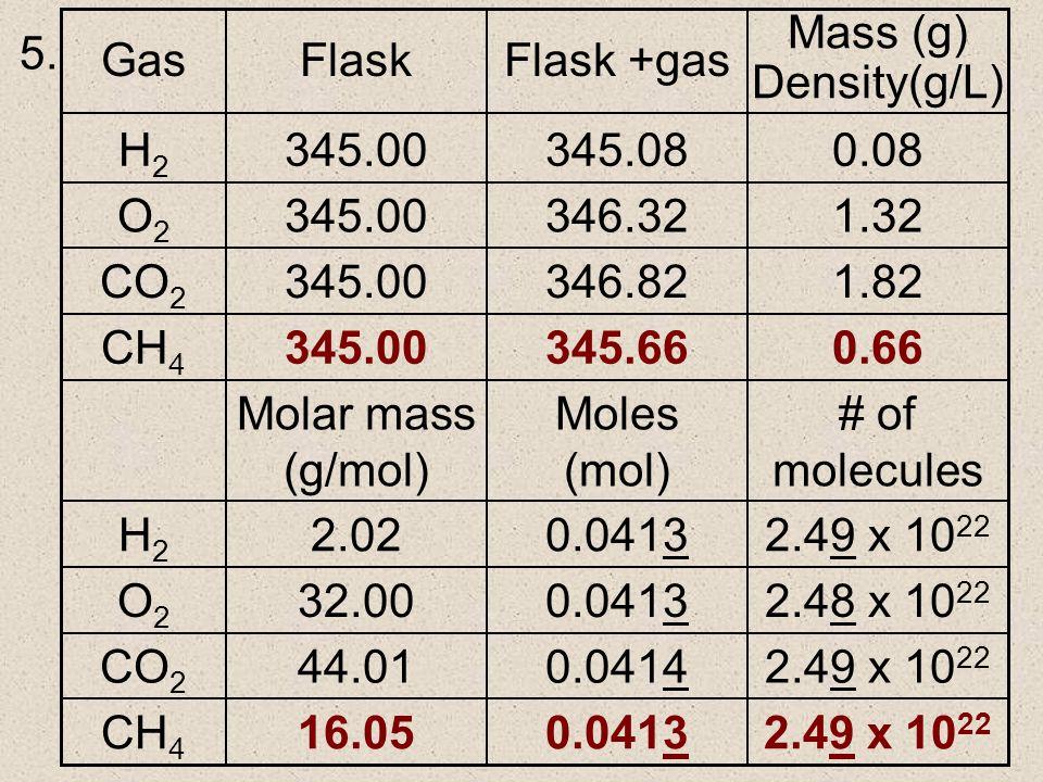 # of molecules Moles (mol) Molar mass (g/mol) 2.49 x 10 22 0.041316.05CH 4 2.49 x 10 22 0.041444.01CO 2 2.48 x 10 22 0.041332.00O2O2 2.49 x 10 22 0.04