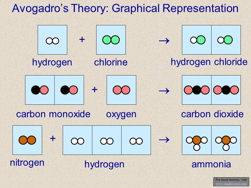 Avogadros Theory: Graphical Representation + hydrogenchlorine hydrogen chloride + carbon monoxideoxygencarbon dioxide + nitrogen hydrogenammonia For more lessons, visit www.chalkbored.com www.chalkbored.com