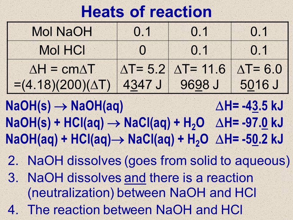 Heats of reaction NaOH(s) NaOH(aq) H= -43.5 kJ NaOH(s) + HCl(aq) NaCl(aq) + H 2 O H= -97.0 kJ NaOH(aq) + HCl(aq) NaCl(aq) + H 2 O H= -50.2 kJ Mol NaOH