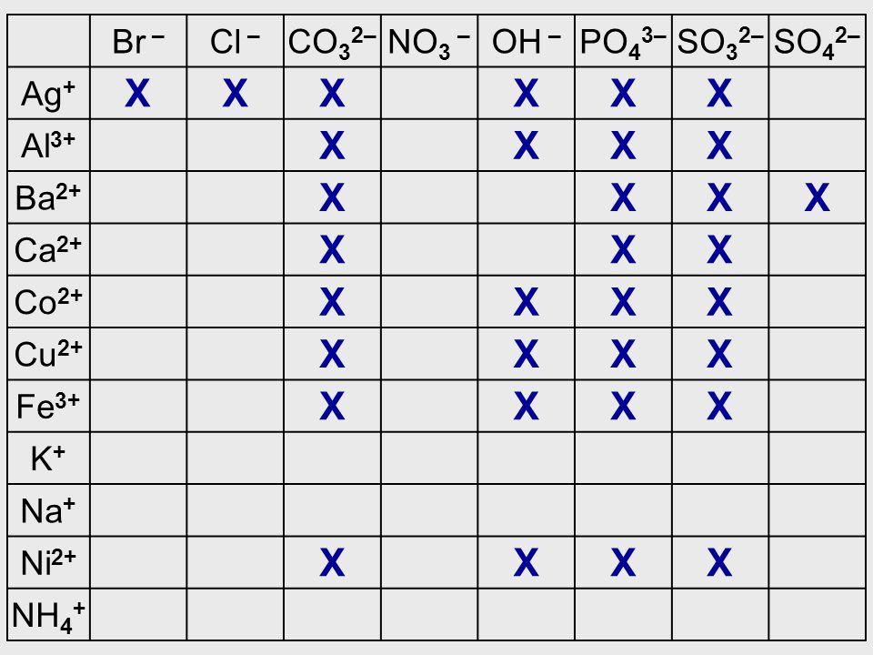 Br – Cl – CO 3 2– NO 3 – OH – PO 4 3– SO 3 2– SO 4 2– Ag + XXXXXX Al 3+ XXXX Ba 2+ XXXX Ca 2+ XXX Co 2+ XXXX Cu 2+ XXXX Fe 3+ XXXX K+K+ Na + Ni 2+ XXX