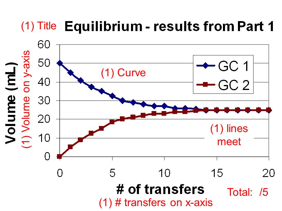(1) Curve (1) # transfers on x-axis (1) lines meet (1) Volume on y-axis (1) Title Total: /5