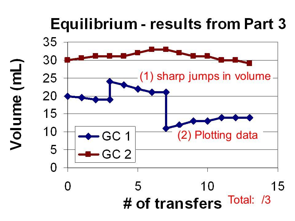 (1) sharp jumps in volume (2) Plotting data Total: /3