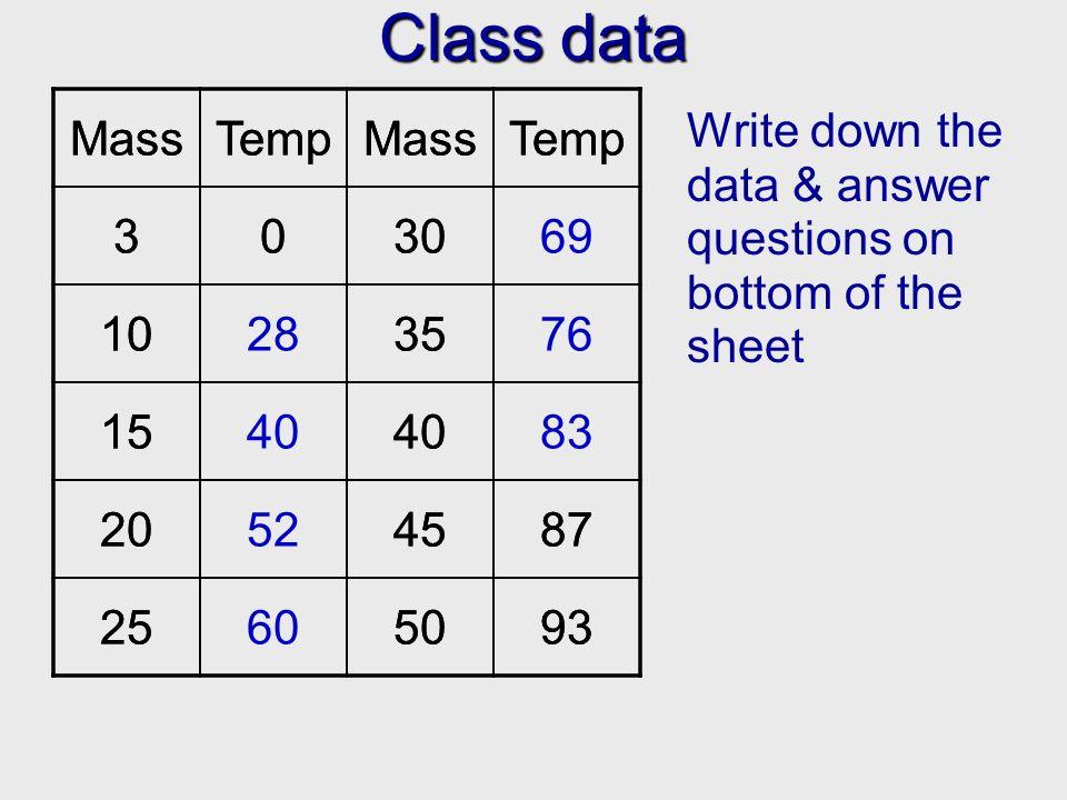 Class data Write down the data & answer questions on bottom of the sheet MassTempMassTemp 3030 1035 1540 204587 255093 MassTempMassTemp 303069 1028357