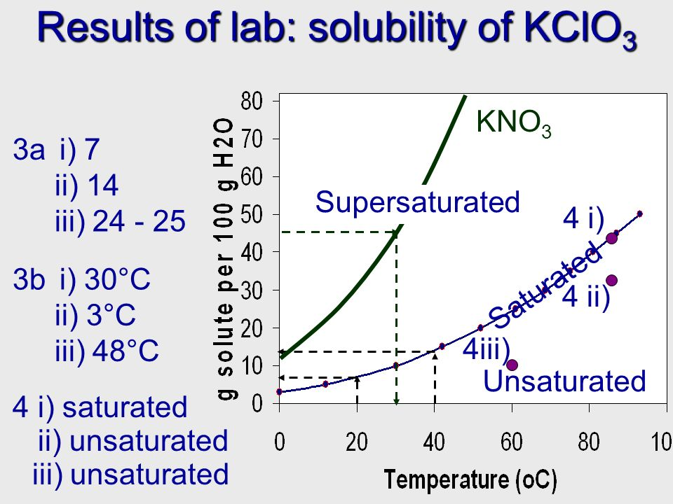 Results of lab: solubility of KClO 3 Unsaturated Saturated 3a i) 7 iii) unsaturated ii) 14 iii) 24 - 25 3bi) 30°C ii) 3°C iii) 48°C 4i) saturated ii) unsaturated KNO 3 Supersaturated 4 i) 4 ii) 4iii)