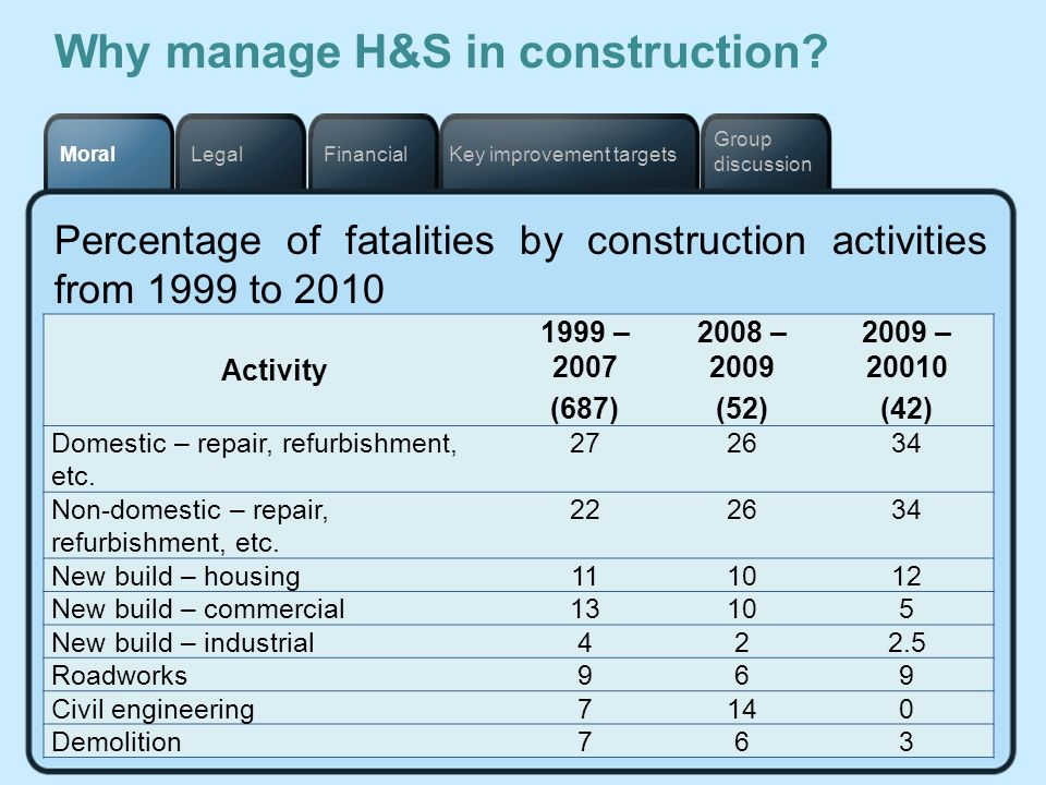 Key improvement targetsFinancialLegalMoral Group discussion Why manage H&S in construction? Percentage of fatalities by construction activities from 1