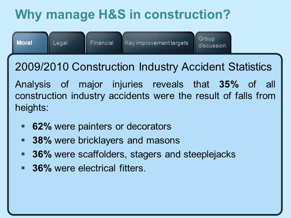 Key improvement targetsFinancialLegalMoral Group discussion Why manage H&S in construction? 2009/2010 Construction Industry Accident Statistics Analys