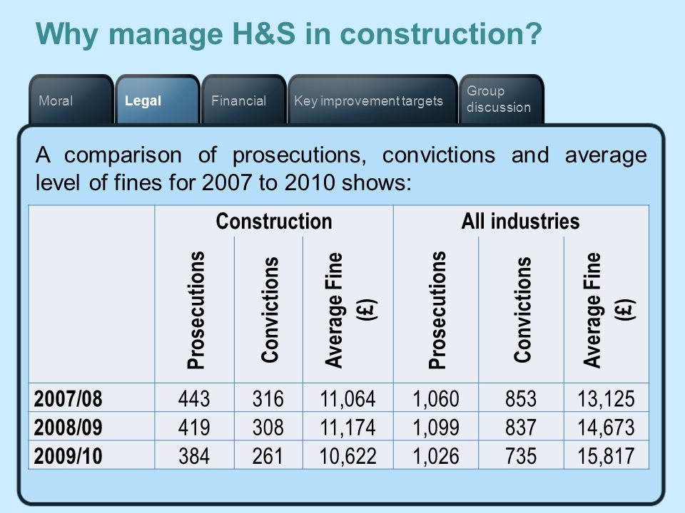 Key improvement targetsFinancialLegalMoral Group discussion Why manage H&S in construction? A comparison of prosecutions, convictions and average leve