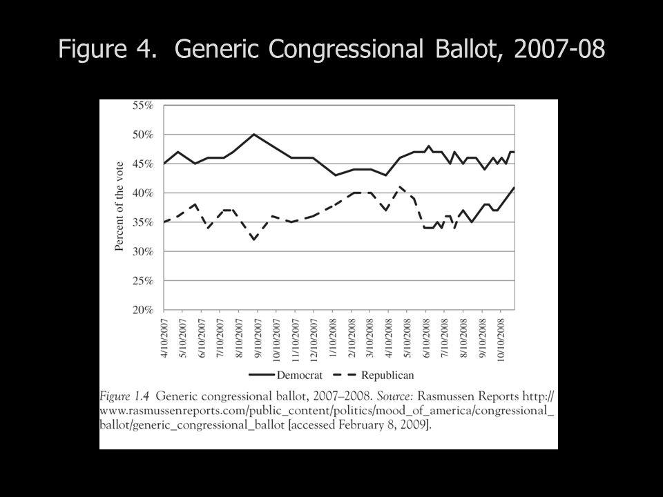 Figure 4. Generic Congressional Ballot, 2007-08