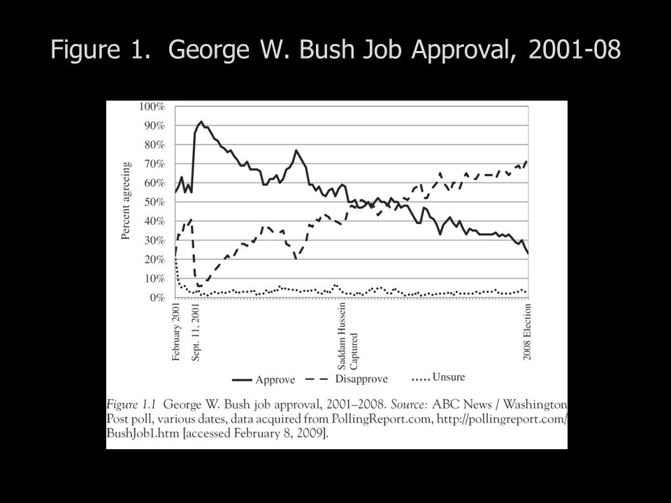 Figure 1. George W. Bush Job Approval,