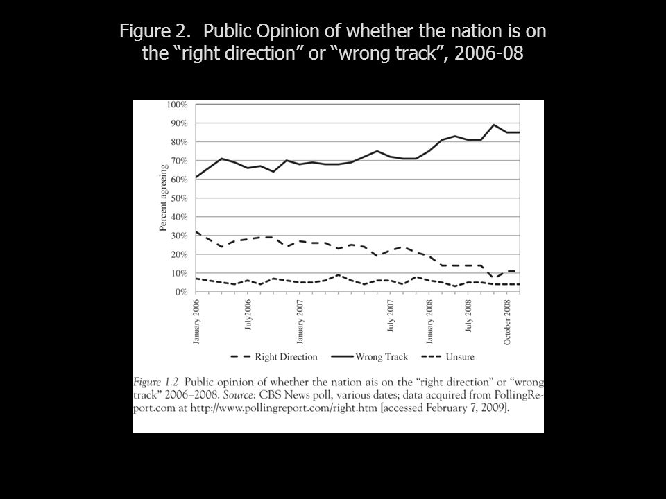 Figure 2. Public Opinion of whether the nation is on the right direction or wrong track,