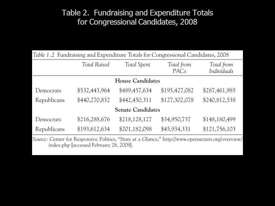 Table 2. Fundraising and Expenditure Totals for Congressional Candidates, 2008