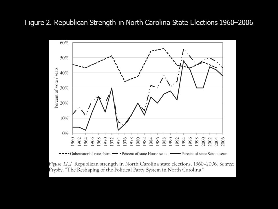 Figure 2. Republican Strength in North Carolina State Elections 1960–2006
