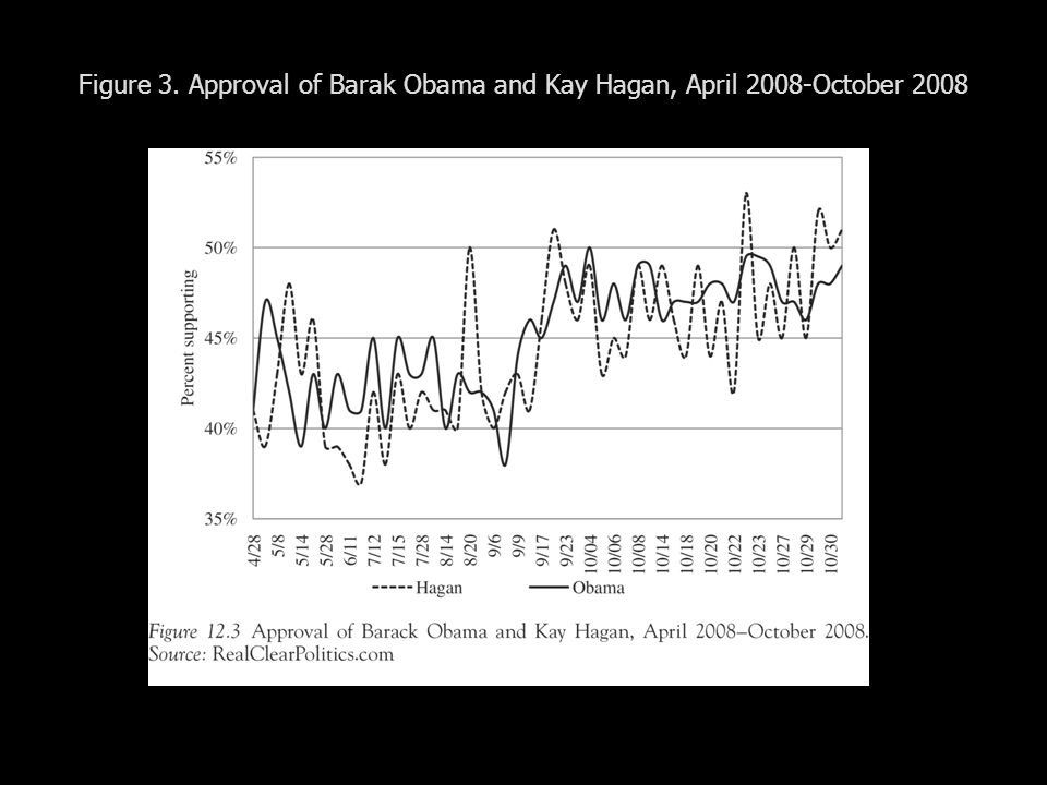 Figure 3. Approval of Barak Obama and Kay Hagan, April 2008-October 2008