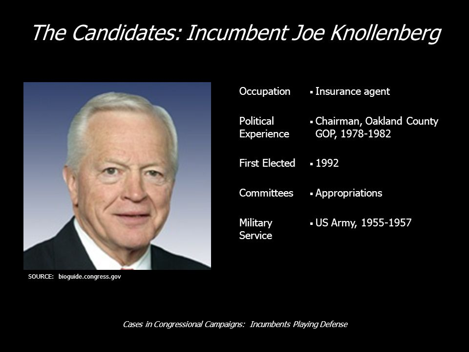 Cases in Congressional Campaigns: Incumbents Playing Defense Occupation Insurance agent Political Experience Chairman, Oakland County GOP, First Elected 1992 Committees Appropriations Military Service US Army, SOURCE: bioguide.congress.gov The Candidates: Incumbent Joe Knollenberg