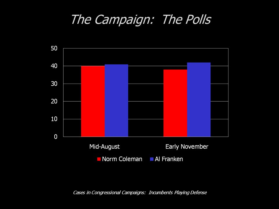 Cases in Congressional Campaigns: Incumbents Playing Defense The Campaign: The Polls