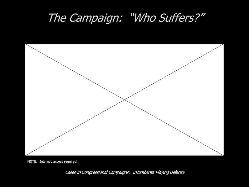 Cases in Congressional Campaigns: Incumbents Playing Defense The Campaign: Who Suffers? NOTE: Internet access required.