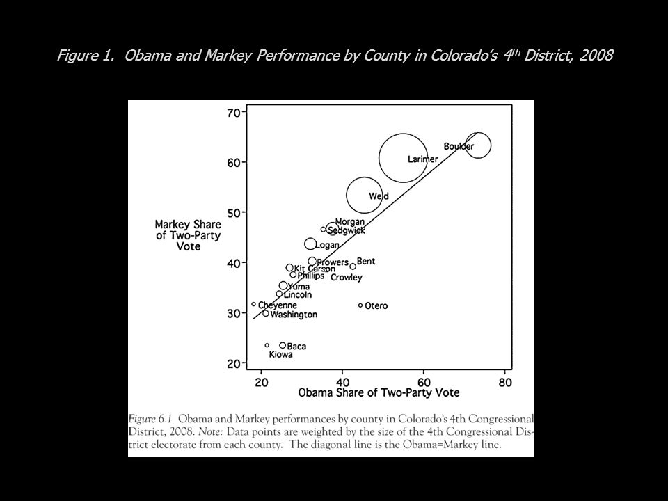 Figure 1. Obama and Markey Performance by County in Colorados 4 th District, 2008