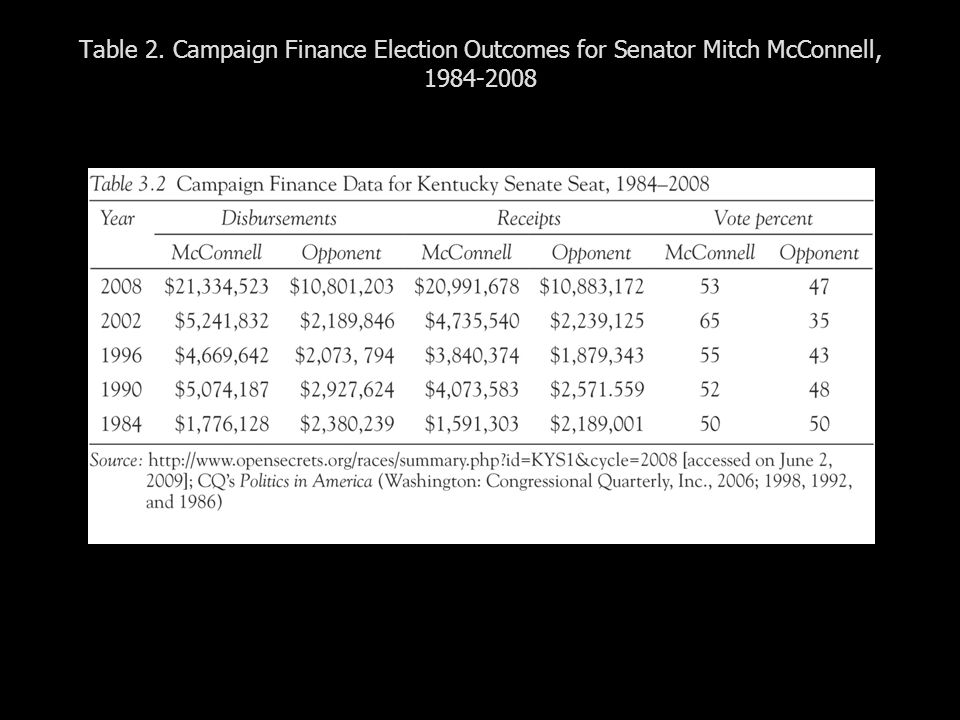 Table 2. Campaign Finance Election Outcomes for Senator Mitch McConnell, 1984-2008