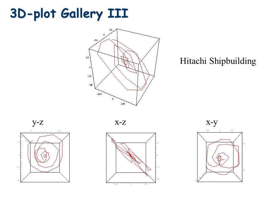 y-zx-zx-y 3D-plot Gallery III Hitachi Shipbuilding