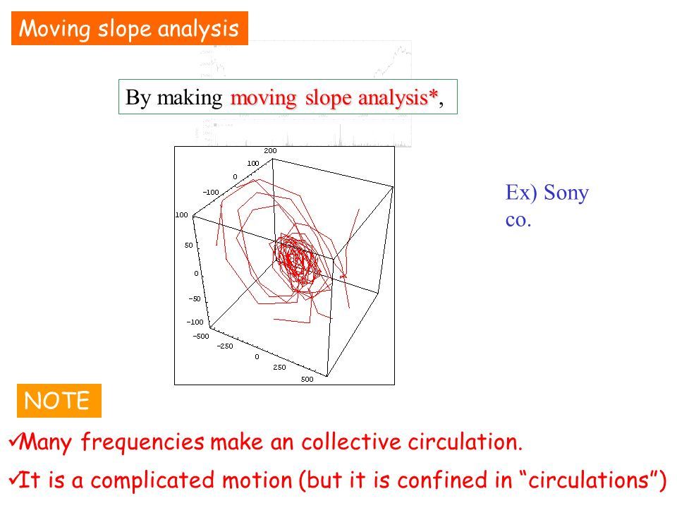 moving slope analysis* By making moving slope analysis*, Ex) Sony co.
