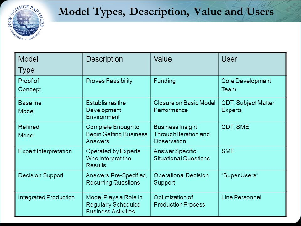 Model Types, Description, Value and Users Model Type DescriptionValueUser Proof of Concept Proves FeasibilityFundingCore Development Team Baseline Model Establishes the Development Environment Closure on Basic Model Performance CDT, Subject Matter Experts Refined Model Complete Enough to Begin Getting Business Answers Business Insight Through Iteration and Observation CDT, SME Expert InterpretationOperated by Experts Who Interpret the Results Answer Specific Situational Questions SME Decision SupportAnswers Pre-Specified, Recurring Questions Operational Decision Support Super Users Integrated ProductionModel Plays a Role in Regularly Scheduled Business Activities Optimization of Production Process Line Personnel