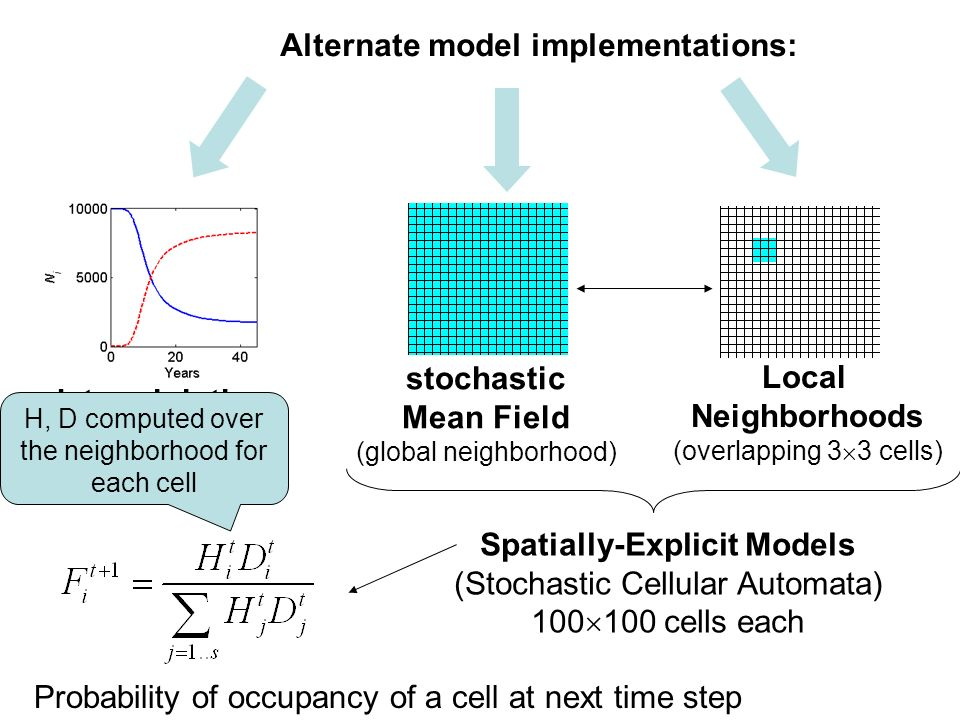 Alternate model implementations: deterministic Mean Field (4 th order Runge-Kutta) stochastic Mean Field (global neighborhood) Spatially-Explicit Mode